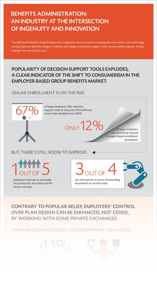 2016 Benefits Administration Infographic