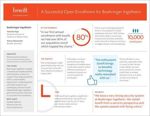Boehringer Ingelheim Customer Story