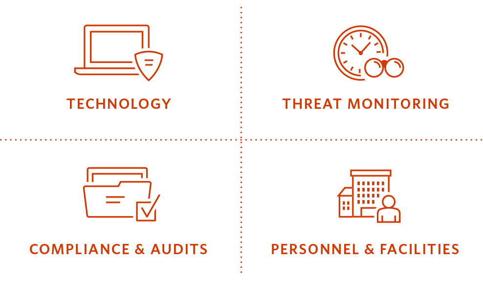 icons representing technology, threat monitoring, compliance & Audits, Personnel & Facilities