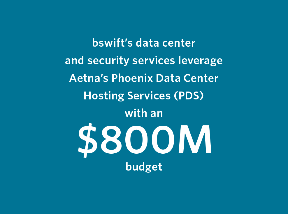 bswift's data center and security services leverage Aetna's Phoenix Data Center Hosting Services (PDS) with an $800M budget