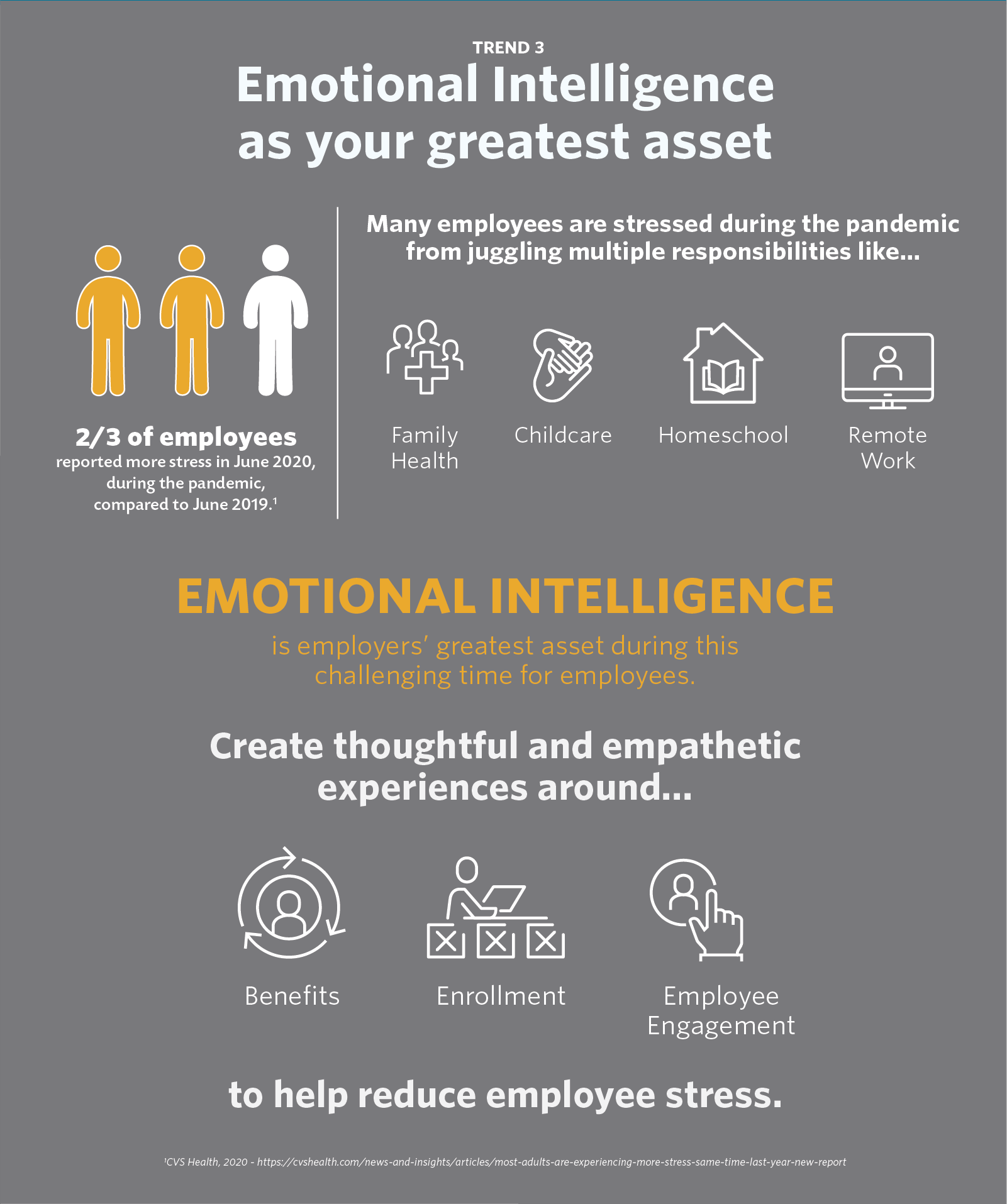 Trend 3 - Emotional Intelligence as your greatest asset