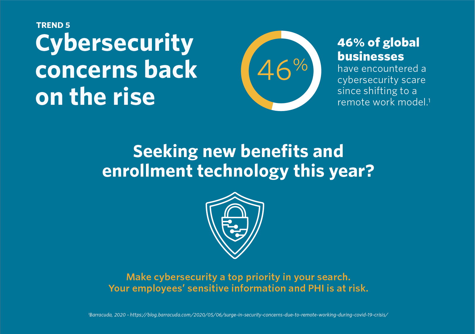 Trend 5 - Cybersecurity concerns back on the rise